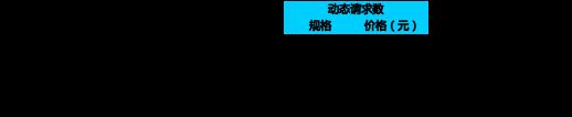 阿里云全站加速DCDN资源包特惠上线