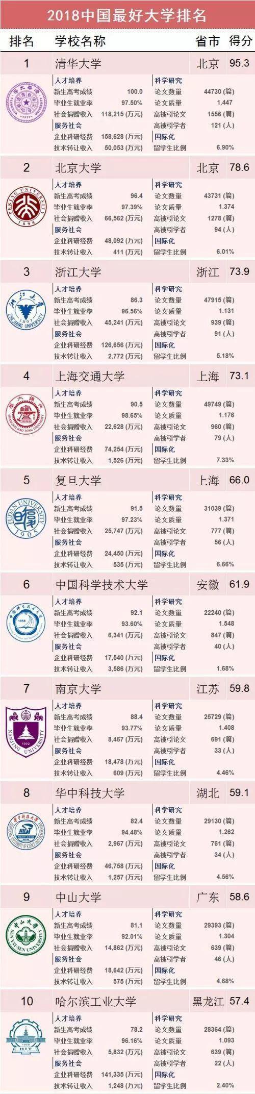 #2019最好大学排名#中国最好大学排名发布,你母校排第几?