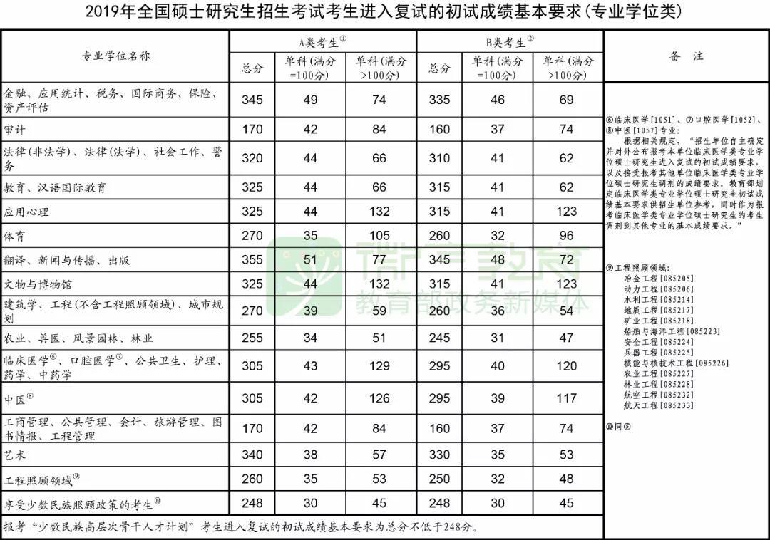 19考研国家线发布!调剂系统3月20日开启!