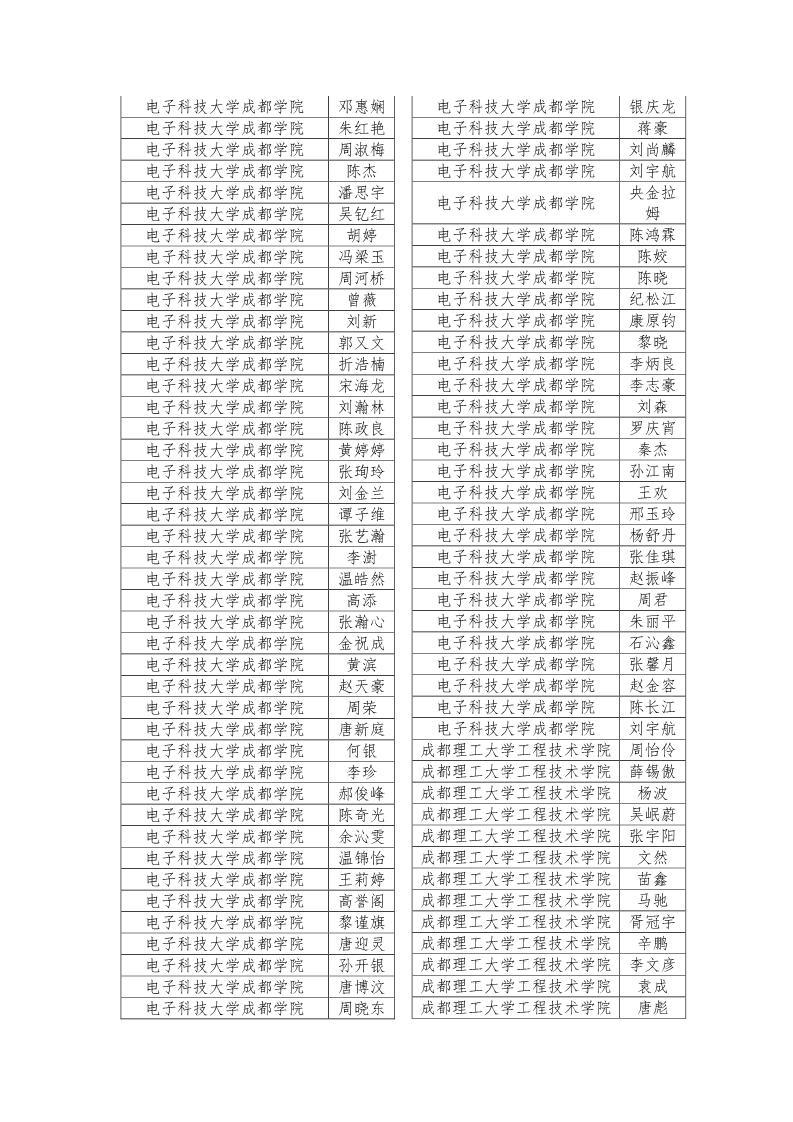 公示 2019年四川省大学生综合素质A级证书名单公示