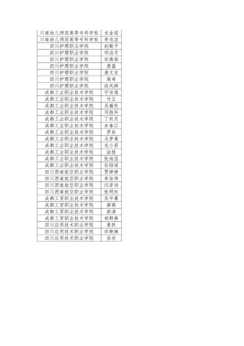 公示|2019年四川省大学生综合素质A级证书名单公示