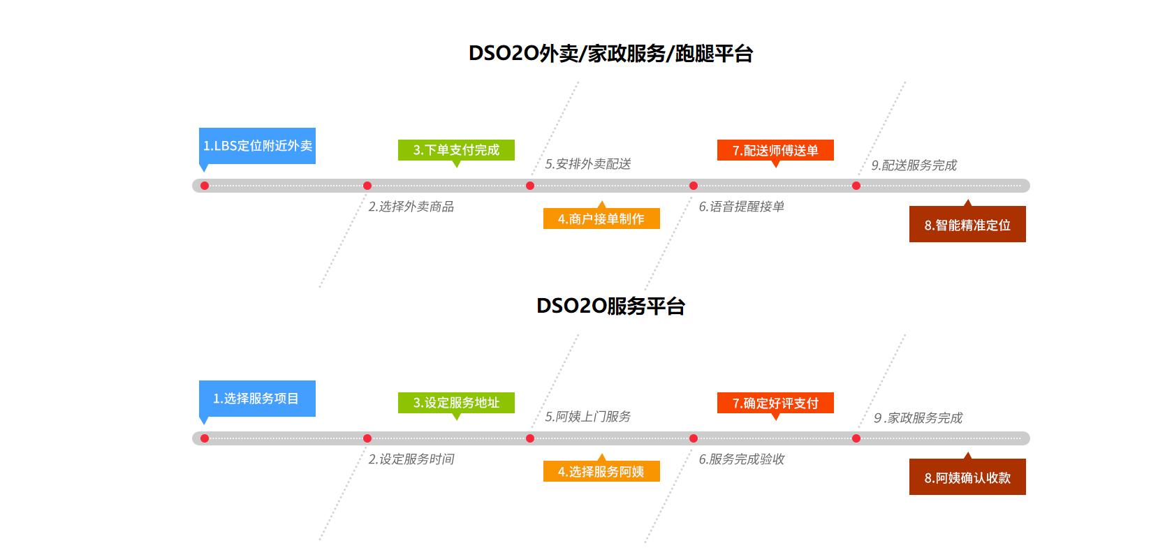 DSO2O外卖订餐开源系统源码下载