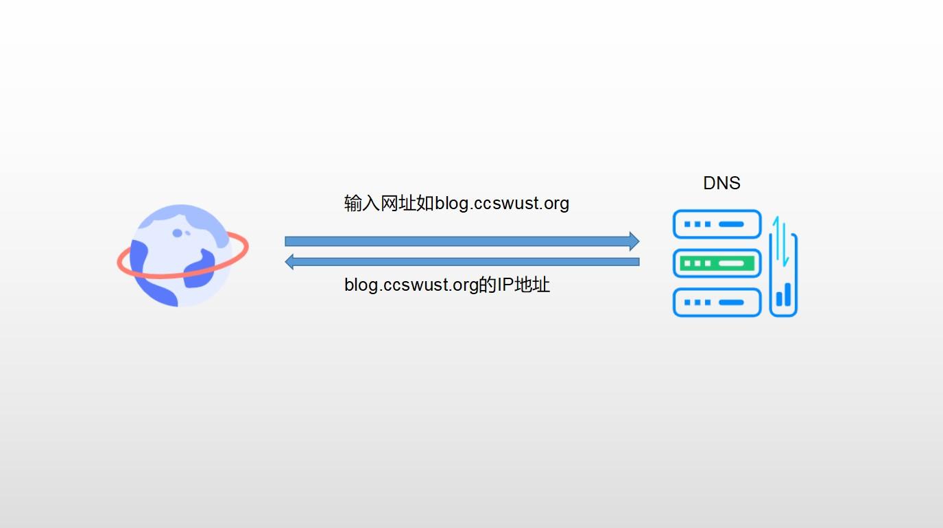 DNS预解析什么?dns-prefetch对网站速度又能提升有多少?