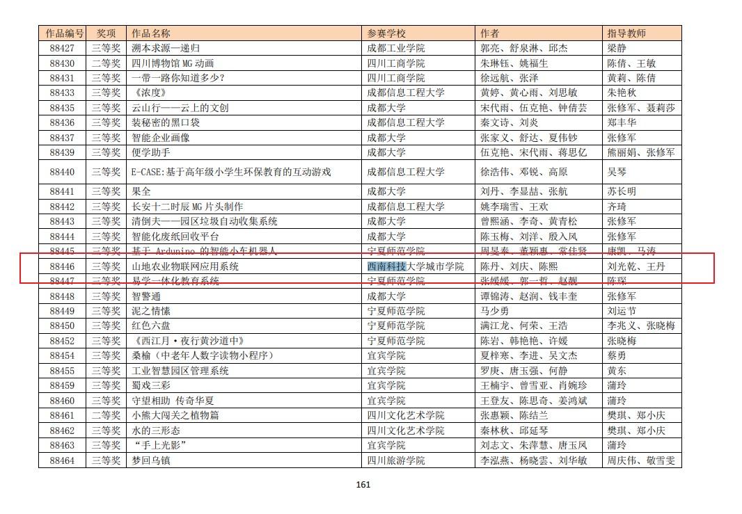 西南科技大学城市学院学子获2020年(第13届)中国大学生计算机设计大赛三等奖_附作品评审结果公示