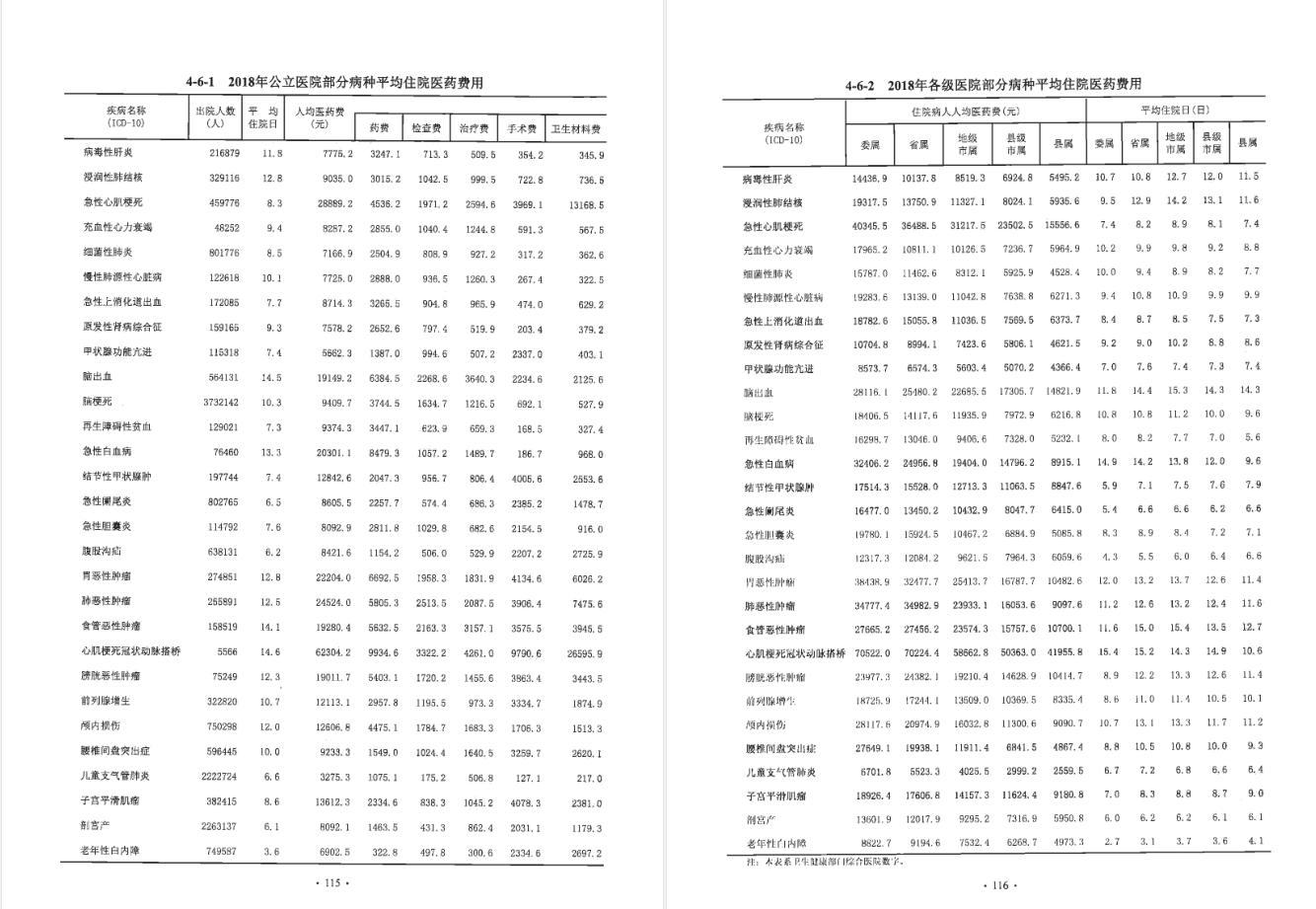 快看,它来了!《中国卫生健康统计年鉴2019》